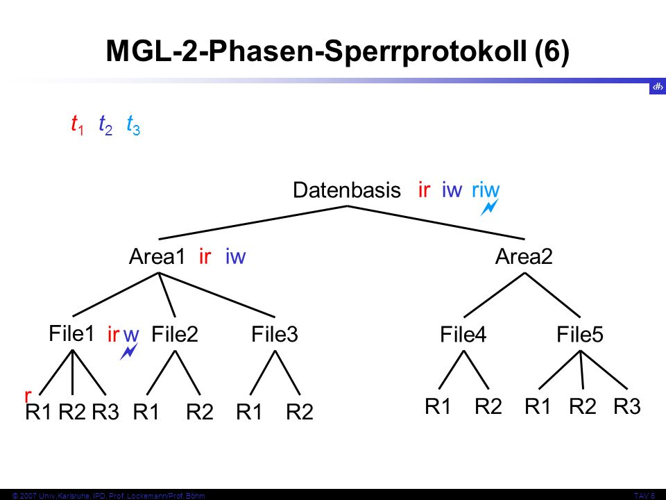 66 © 2007 Univ,Karlsruhe, IPD, Prof. Lockemann/Prof. BöhmTAV 6 MGL-2-Phasen-Sperrprotokoll (6) Datenbasis Area1Area2 File1 File2File3 File4File5 R1R2R