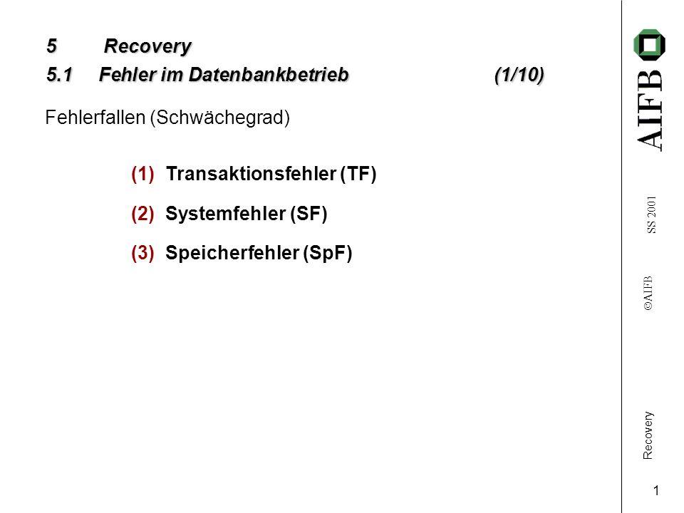 Recovery AIFB SS 2001 1 5Recovery 5.1 Fehler im Datenbankbetrieb(1/10) (1)Transaktionsfehler (TF) (2)Systemfehler (SF) (3)Speicherfehler (SpF) Fehlerfallen (Schwächegrad)