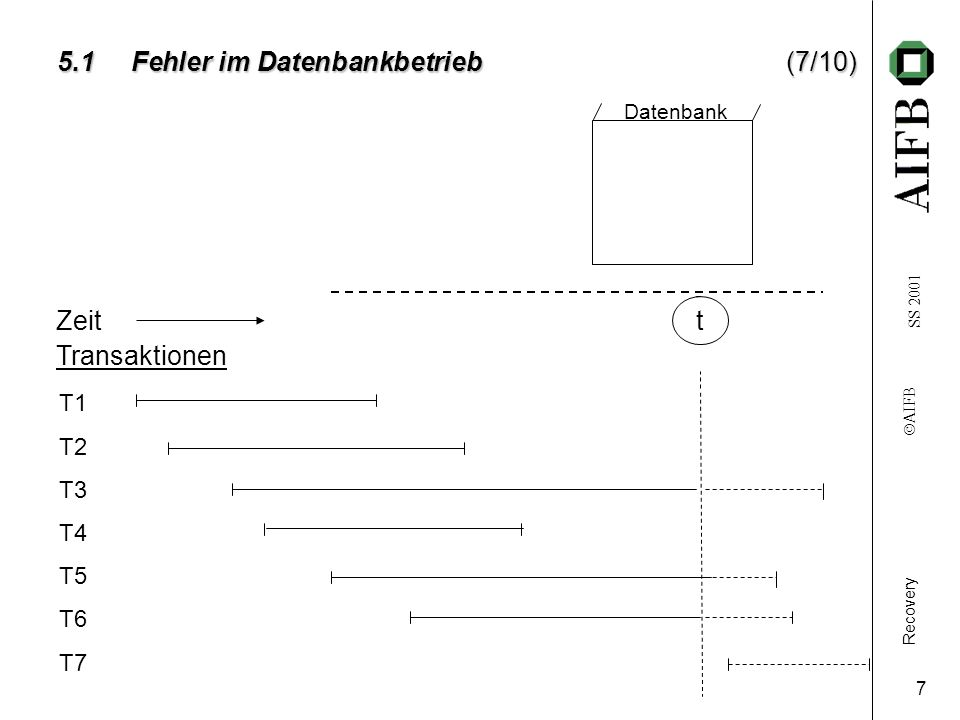 Recovery AIFB SS 2001 8 5.1 Fehler im Datenbankbetrieb Zeitt Transaktionen T1 T2 T3 T4 T5 T6 T7 Datenbank 5.1 Fehler im Datenbankbetrieb(8/10) Objekt x x0x0 w(x) x1x1 TF in T3 r(x) T3 RESTART T5 Aktion: UNDO T3(Rollback) Auswirkung auch auf T5: UNDO T5 (1) TF: