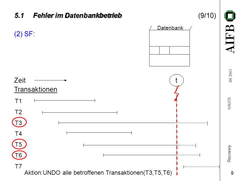 Recovery AIFB SS 2001 10 Zeit t Transaktionen T1 T2 T3 T4 T5 T6 T7 Datenbank 5.1 Fehler im Datenbankbetrieb(10/10) Aktion: REDO (alle Transaktionen mit Beginn nach t 0 ) (=Rekonstruktion) ausgehend von D 0 Dbank D 0 Sicherungskopie (Zeitpunkt t 0 ) t0t0 (3) SpF: