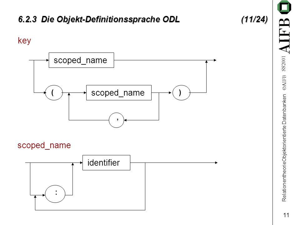 RelationentheorieObjektorientierte Datenbanken AIFB SS2001 11 6.2.3 Die Objekt-Definitionssprache ODL (11/24) key scoped_name (), identifier :