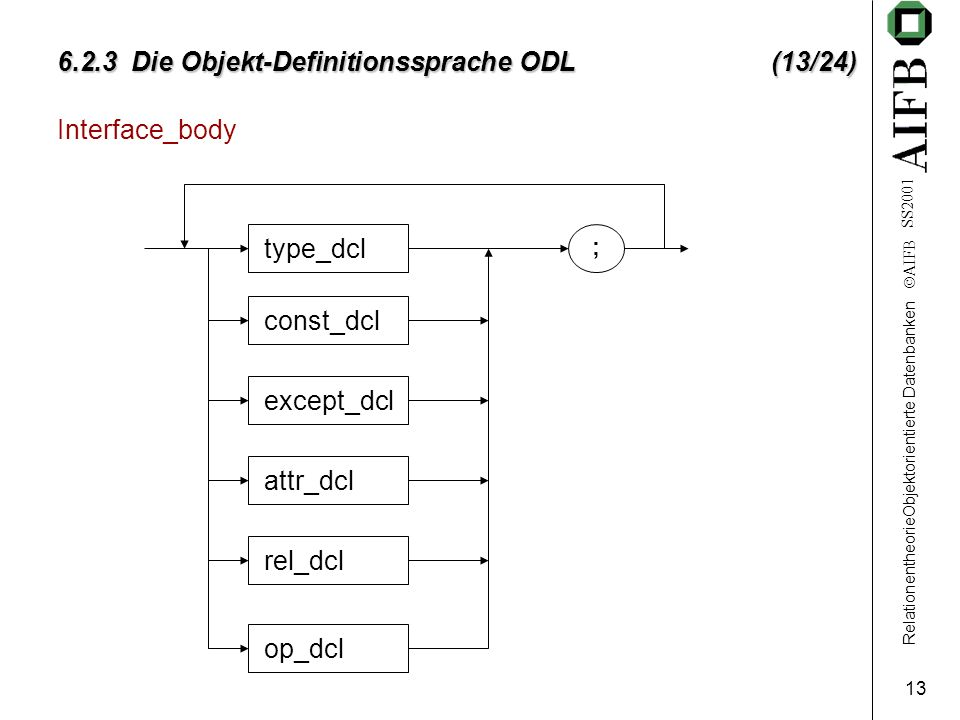RelationentheorieObjektorientierte Datenbanken AIFB SS2001 13 6.2.3 Die Objekt-Definitionssprache ODL (13/24) Interface_body type_dcl const_dcl except