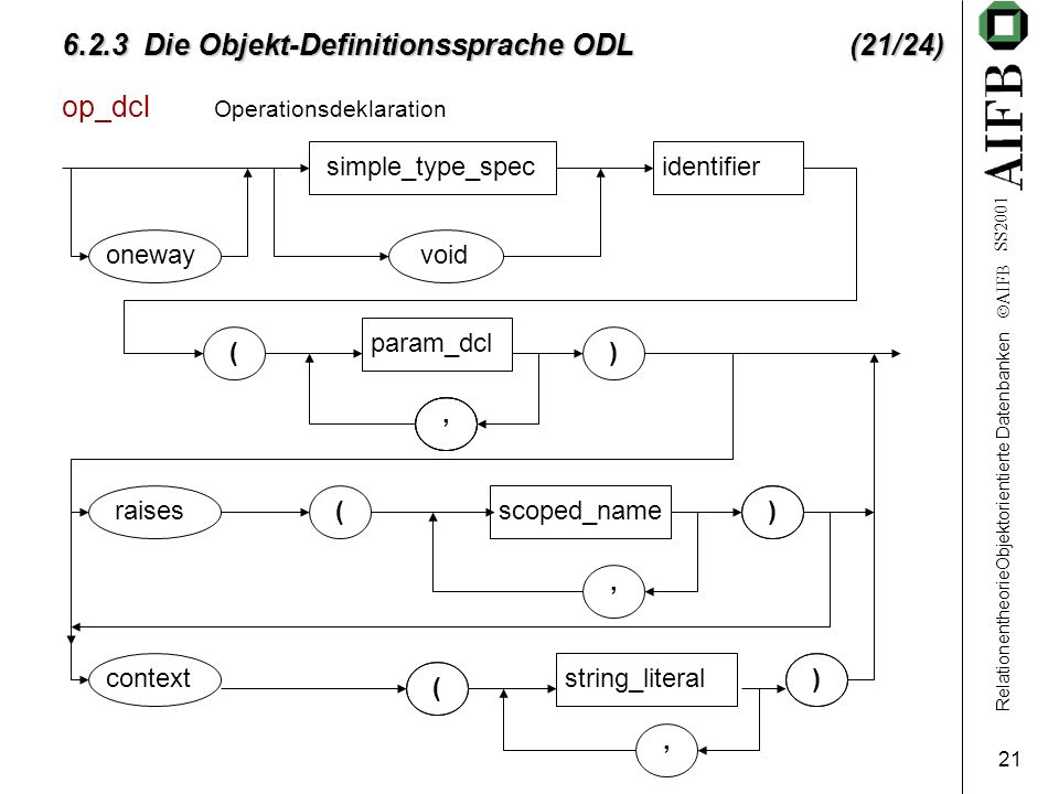 RelationentheorieObjektorientierte Datenbanken AIFB SS2001 21 6.2.3 Die Objekt-Definitionssprache ODL (21/24) op_dcl Operationsdeklaration simple_type_specidentifier onewayvoid param_dcl scoped_name string_literal ( ( ( ) ) ),,, raises context