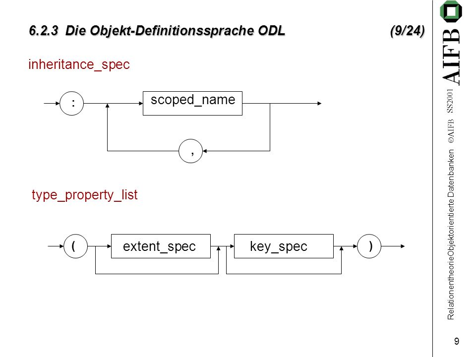 RelationentheorieObjektorientierte Datenbanken AIFB SS2001 9 6.2.3 Die Objekt-Definitionssprache ODL (9/24) inheritance_spec scoped_name :, type_property_list () extent_speckey_spec
