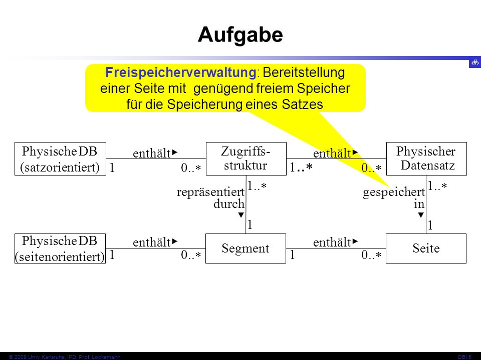 18 © 2009 Univ,Karlsruhe, IPD, Prof. LockemannDBI 5 Kapitel 5.3 Verwaltung kleiner Datensätze