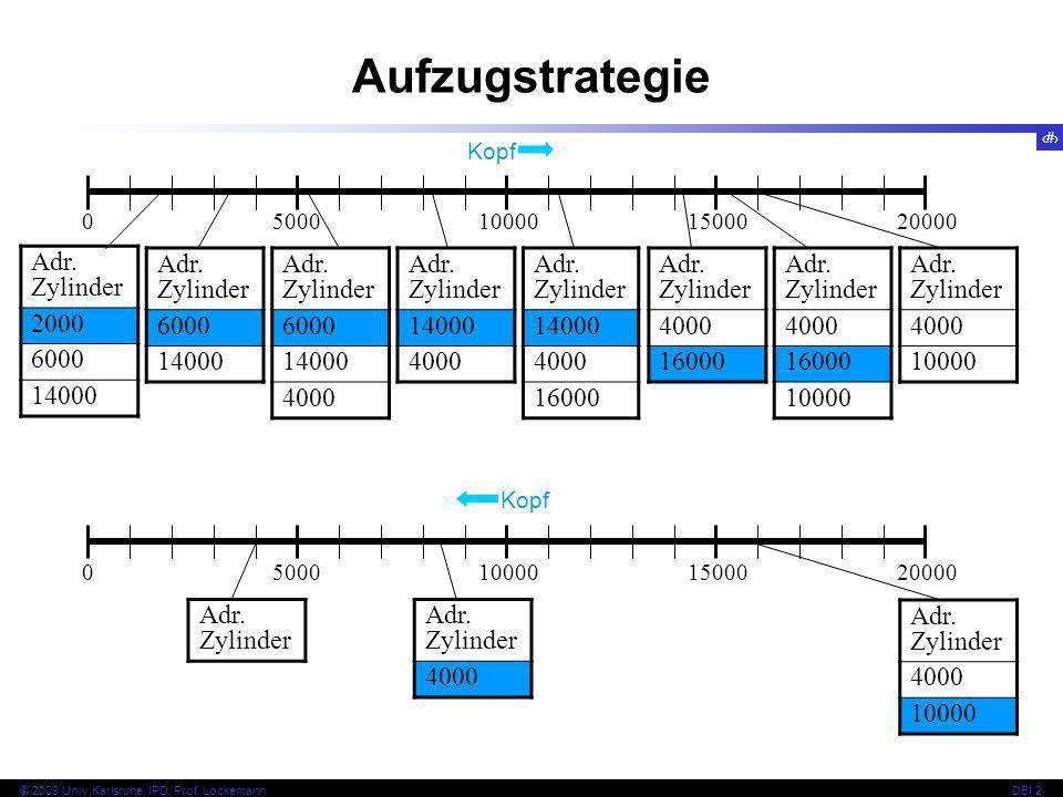 19 © 2009 Univ,Karlsruhe, IPD, Prof. LockemannDBI 2 Aufzugstrategie Adr. Zylinder 2000 6000 14000 Adr. Zylinder 6000 14000 Adr. Zylinder 6000 14000 40