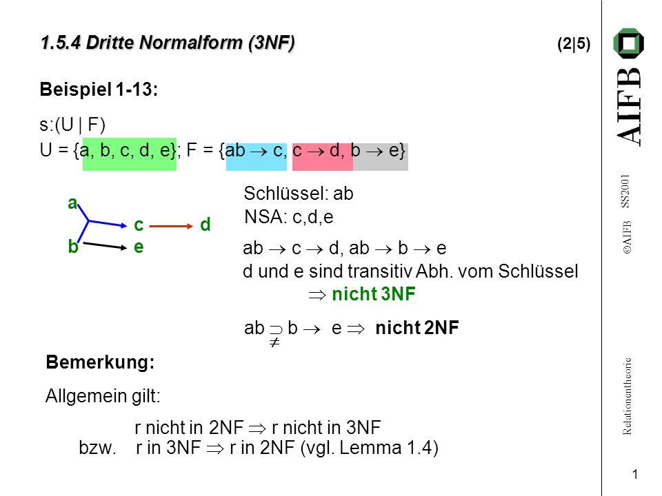 Relationentheorie AIFB SS2001 1 a c d b e Beispiel 1-13: s:(U | F) U = {a, b, c, d, e}; F = {ab c, c d, b e} 1.5.4 Dritte Normalform (3NF) 1.5.4 Dritte Normalform (3NF) (2|5) Schlüssel: ab NSA: c,d,e Bemerkung: Allgemein gilt: r nicht in 2NF r nicht in 3NF bzw.