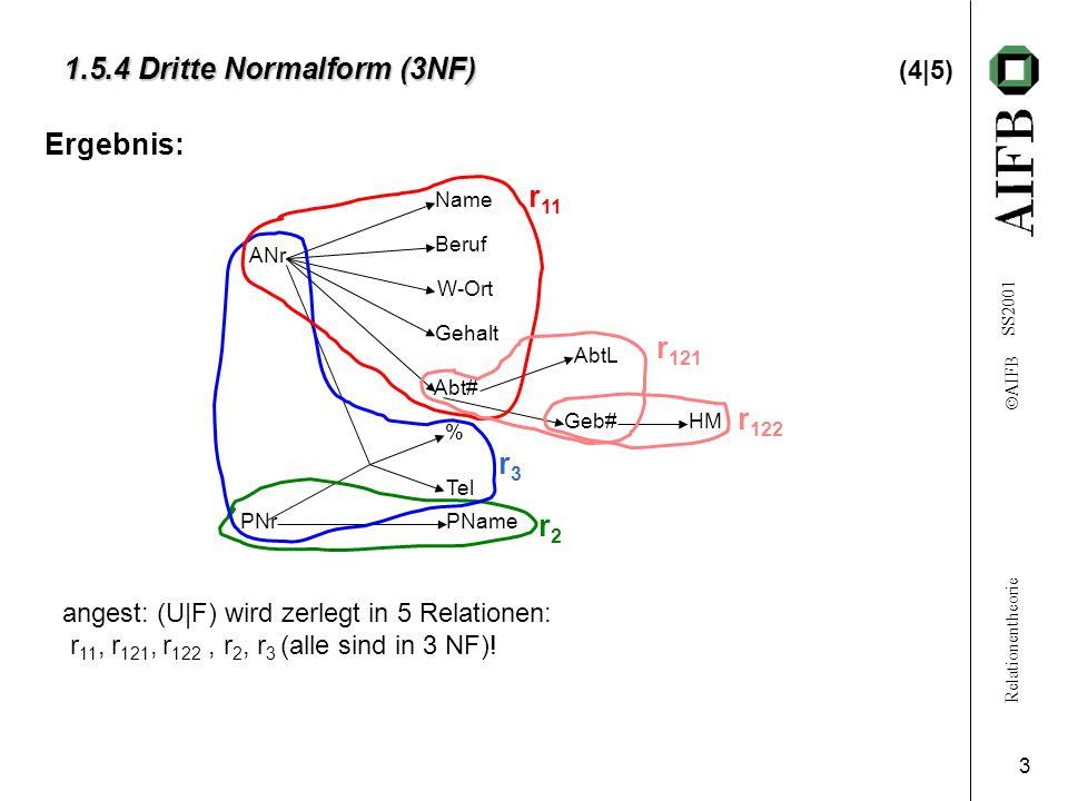 Relationentheorie AIFB SS2001 3 1.5.4 Dritte Normalform (3NF) 1.5.4 Dritte Normalform (3NF) (4|5) Ergebnis: ANr Name Beruf W-Ort Gehalt Abt# AbtL Geb#HM % Tel PNamePNr r3r3 r2r2 r 11 angest: (U|F) wird zerlegt in 5 Relationen: r 11, r 121, r 122, r 2, r 3 (alle sind in 3 NF).