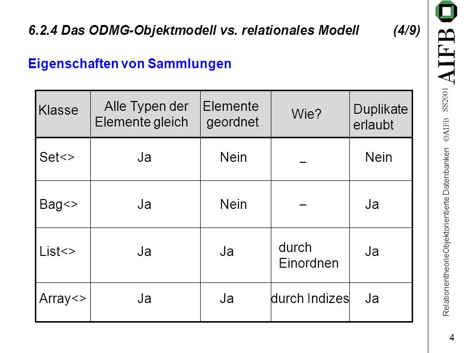 RelationentheorieObjektorientierte Datenbanken AIFB SS2001 4 6.2.4 Das ODMG-Objektmodell vs.