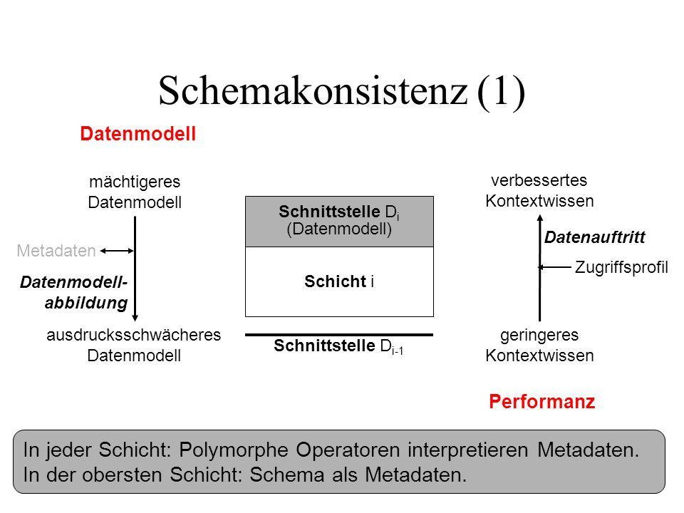 Schemakonsistenz (1) Schicht i Schnittstelle D i (Datenmodell) Datenmodell mächtigeres Datenmodell ausdrucksschwächeres Datenmodell Schnittstelle D i-1 verbessertes Kontextwissen geringeres Kontextwissen Zugriffsprofil Performanz Datenmodell- abbildung Datenauftritt Metadaten In jeder Schicht: Polymorphe Operatoren interpretieren Metadaten.