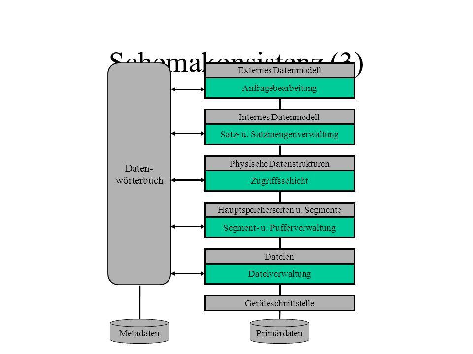 Schemakonsistenz (3) Externes Datenmodell Anfragebearbeitung Internes Datenmodell Satz- u.