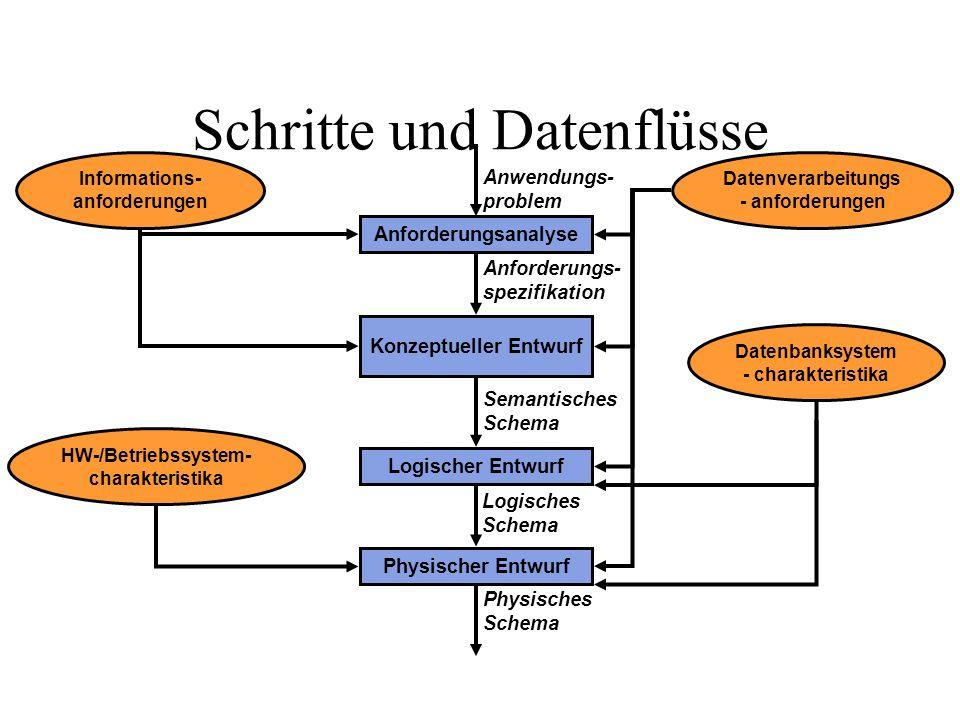 Einzelne Schritte (1) Phase 1: Anforderungsanalyse: Abgrenzung des Anwendungsbereichs Ausgangsbasis: Situationen und Sachverhalte eines Ausschnitts der realen Welt Bestimmung der relevanten Informationen durch Systemanalyse