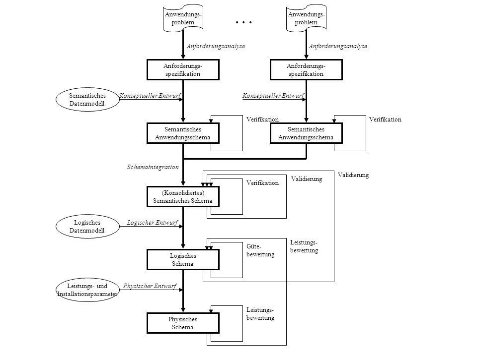 Anforderungsanalyse Konzeptueller Entwurf Validierung Güte- bewertung Leistungs- bewertung Logischer Entwurf Physischer Entwurf Anforderungs- spezifik