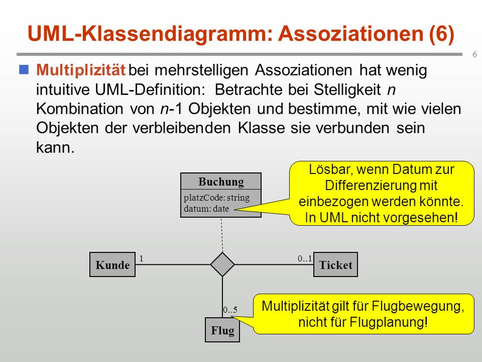 7 UML-Klassendiagramm: Assoziationen (7) Anbindung von Zusicherungen an Assoziationen: KundeTicket Flug platzCode: string datum: date Buchung 10..1 0..5 { k1,k2 Kunde: k1.Buchung.TicketNr = k2.Buchung.TicketNr k1=k2} Erst jetzt gilt, das dasselbe Ticket unabhängig vom Flug zu genau 1 Kunden gehört!