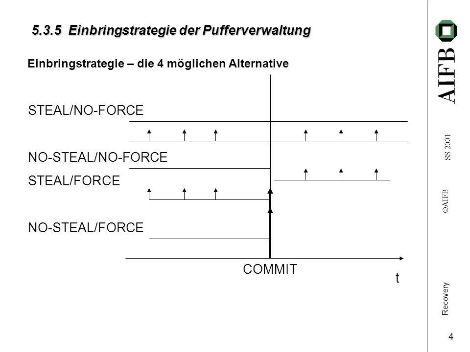 Recovery AIFB SS 2001 5 T3 T4 T5 Datenbank Zeit Transaktionen t 5.3.5 Einbringstrategie der Pufferverwaltung(4/4) T1 A Objekt x Puffer a x0x0 x1x1x1x1 t Ende t Anfang t r (x)t w (x) r(x)w(x) T: T2 (1)(natürlich:) t 1 A < t r (x) (2)(natürlich:) t w (x) < t 2 A (x) (a) 1: t 2 A t Ende NO-STEAL 2: sonst STEAL (b) 1: t 2 A > t Ende FORCE 2: sonst NO-FORCE t 2 A : a A t 1 A : A a