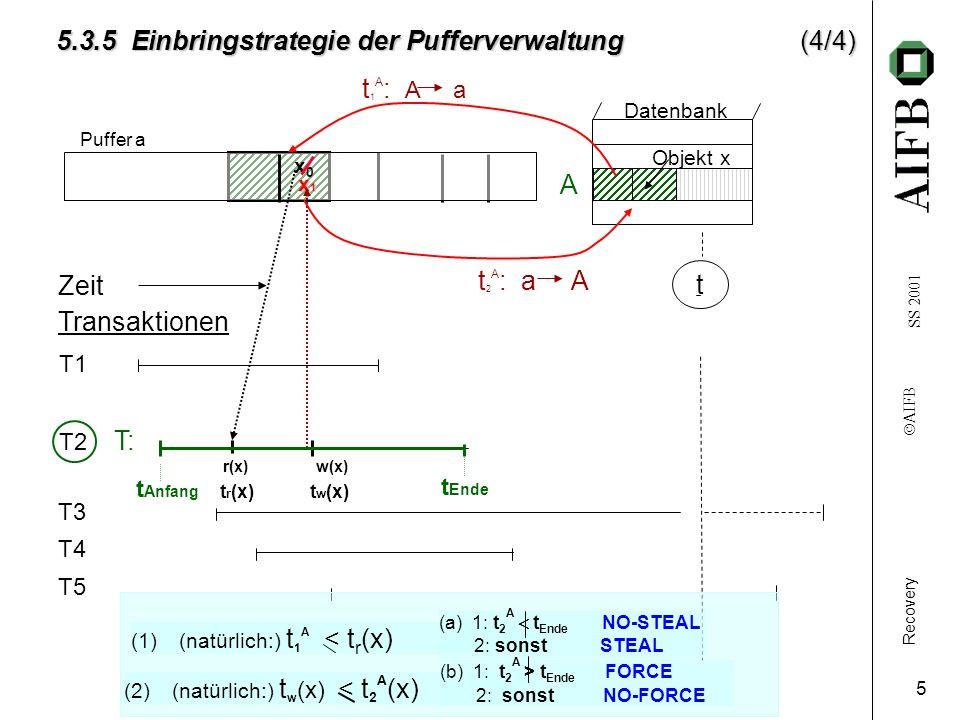 Recovery AIFB SS 2001 5 T3 T4 T5 Datenbank Zeit Transaktionen t 5.3.5 Einbringstrategie der Pufferverwaltung(4/4) T1 A Objekt x Puffer a x0x0 x1x1x1x1