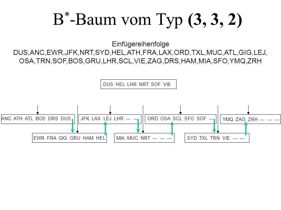 B * -Baum vom Typ (3, 3, 2) DUS HEL LHR NRT SOF VIE ANC ATH ATL BOS DRS DUS EWR FRA GIG GRU HAM HEL JFK LAX LEJ LHR --- --- MIA MUC NRT --- --- --- ORD OSA SCL SFO SOF --- SYD TXL TRN VIE --- --- YMQ ZAG ZRH --- --- --- Einfügereihenfolge DUS,ANC,EWR,JFK,NRT,SYD,HEL,ATH,FRA,LAX,ORD,TXL,MUC,ATL,GIG,LEJ, OSA,TRN,SOF,BOS,GRU,LHR,SCL,VIE,ZAG,DRS,HAM,MIA,SFO,YMQ,ZRH