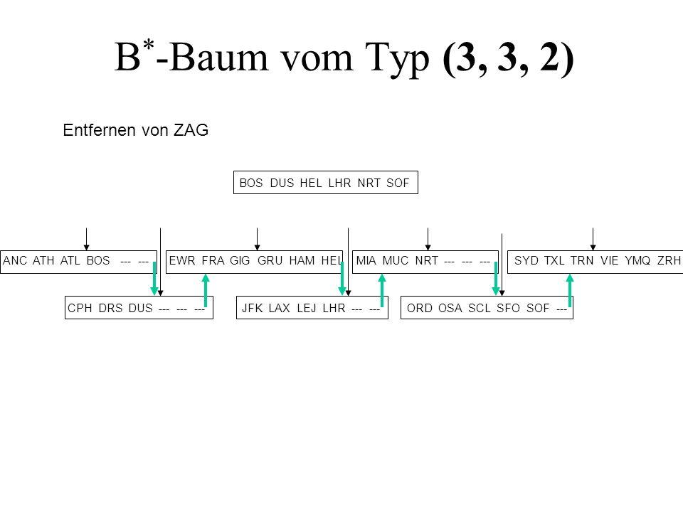 B * -Baum vom Typ (3, 3, 2) BOS DUS HEL LHR NRT SOF EWR FRA GIG GRU HAM HEL JFK LAX LEJ LHR --- --- MIA MUC NRT --- --- --- ORD OSA SCL SFO SOF --- SY