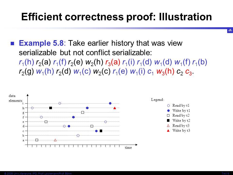 13 © 2006 Univ,Karlsruhe, IPD, Prof. Lockemann/Prof. BöhmTAV 5 Efficient correctness proof: Illustration Example 5.8: Take earlier history that was vi