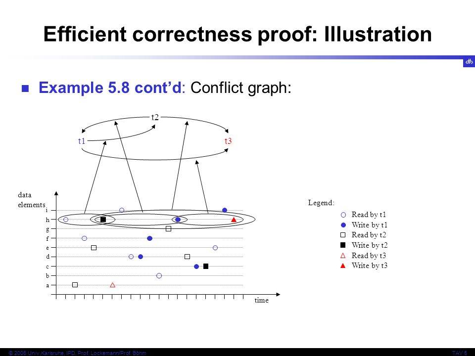 14 © 2006 Univ,Karlsruhe, IPD, Prof. Lockemann/Prof. BöhmTAV 5 Efficient correctness proof: Illustration Example 5.8 contd: Conflict graph: t1t1 t2t2