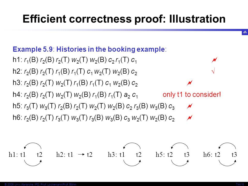 15 © 2006 Univ,Karlsruhe, IPD, Prof. Lockemann/Prof. BöhmTAV 5 Efficient correctness proof: Illustration Example 5.9: Histories in the booking example