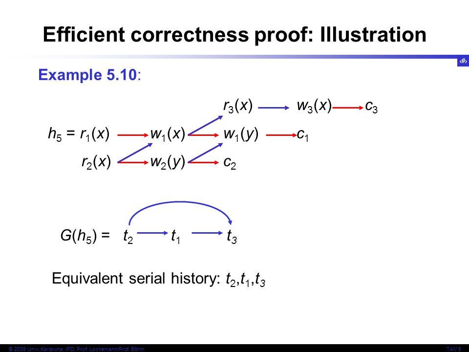16 © 2006 Univ,Karlsruhe, IPD, Prof. Lockemann/Prof. BöhmTAV 5 Efficient correctness proof: Illustration Example 5.10: Equivalent serial history: t 2,