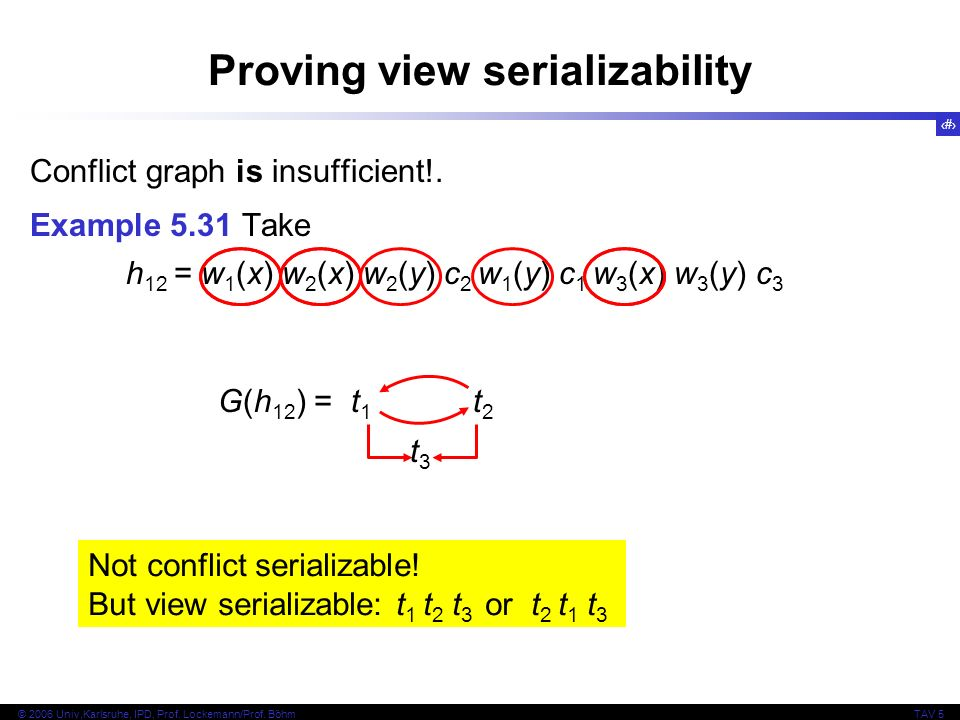 37 © 2006 Univ,Karlsruhe, IPD, Prof. Lockemann/Prof. BöhmTAV 5 Proving view serializability Conflict graph is insufficient!. Example 5.31 Take h 12 =