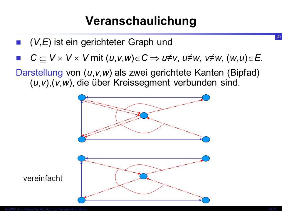 41 © 2006 Univ,Karlsruhe, IPD, Prof. Lockemann/Prof. BöhmTAV 5 Veranschaulichung (V,E) ist ein gerichteter Graph und C V V V mit (u,v,w) C uv, uw, vw,