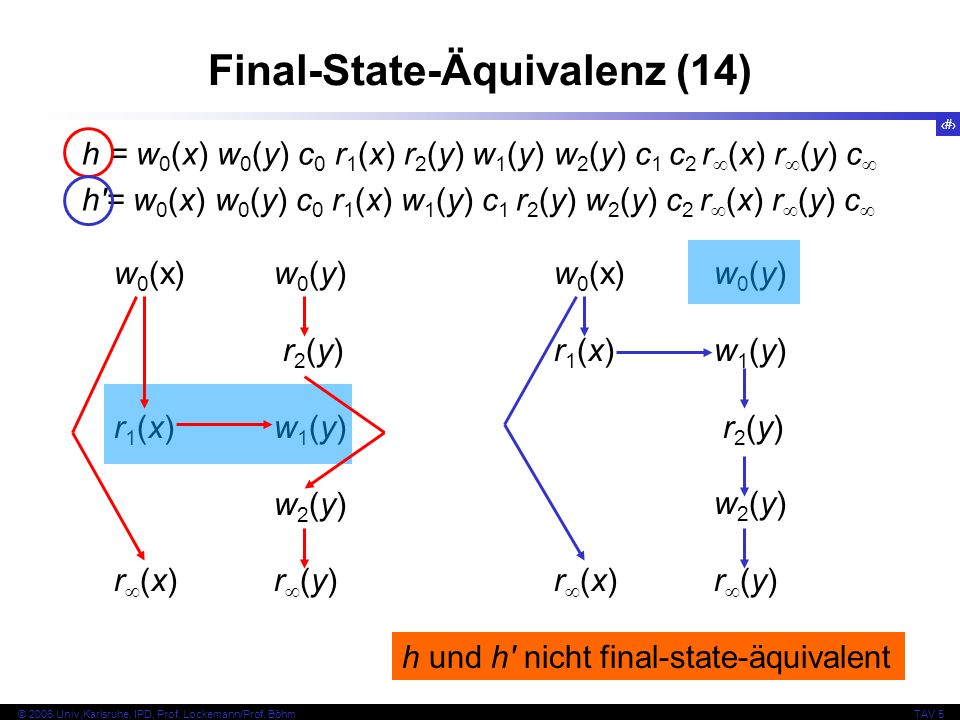 75 © 2006 Univ,Karlsruhe, IPD, Prof. Lockemann/Prof. BöhmTAV 5 Final-State-Äquivalenz (14) h = w 0 (x) w 0 (y) c 0 r 1 (x) r 2 (y) w 1 (y) w 2 (y) c 1