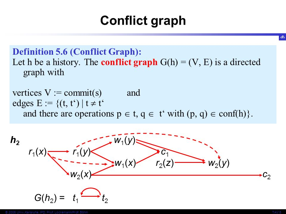 8 © 2006 Univ,Karlsruhe, IPD, Prof. Lockemann/Prof. BöhmTAV 5 Conflict graph Definition 5.6 (Conflict Graph): Let h be a history. The conflict graph G