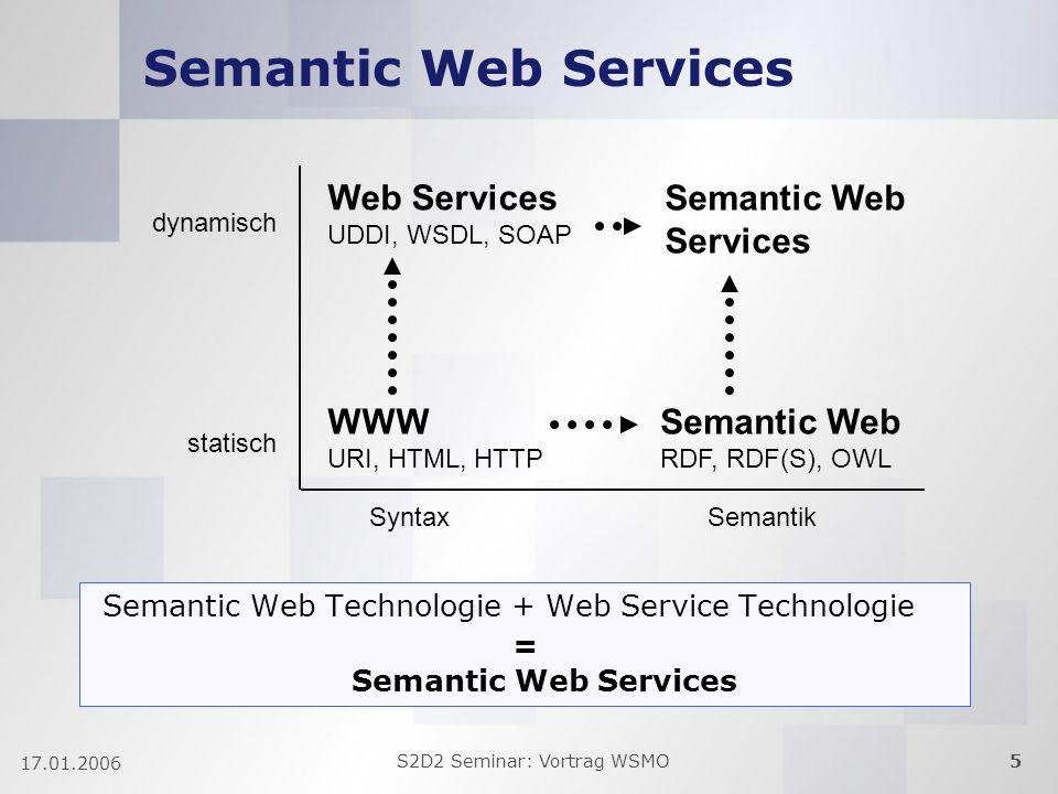 S2D2 Seminar: Vortrag WSMO5 17.01.2006 Semantic Web Services WWW URI, HTML, HTTP Semantic Web RDF, RDF(S), OWL Web Services UDDI, WSDL, SOAP statisch Semantic Web Services SyntaxSemantik dynamisch Semantic Web Technologie + Web Service Technologie.