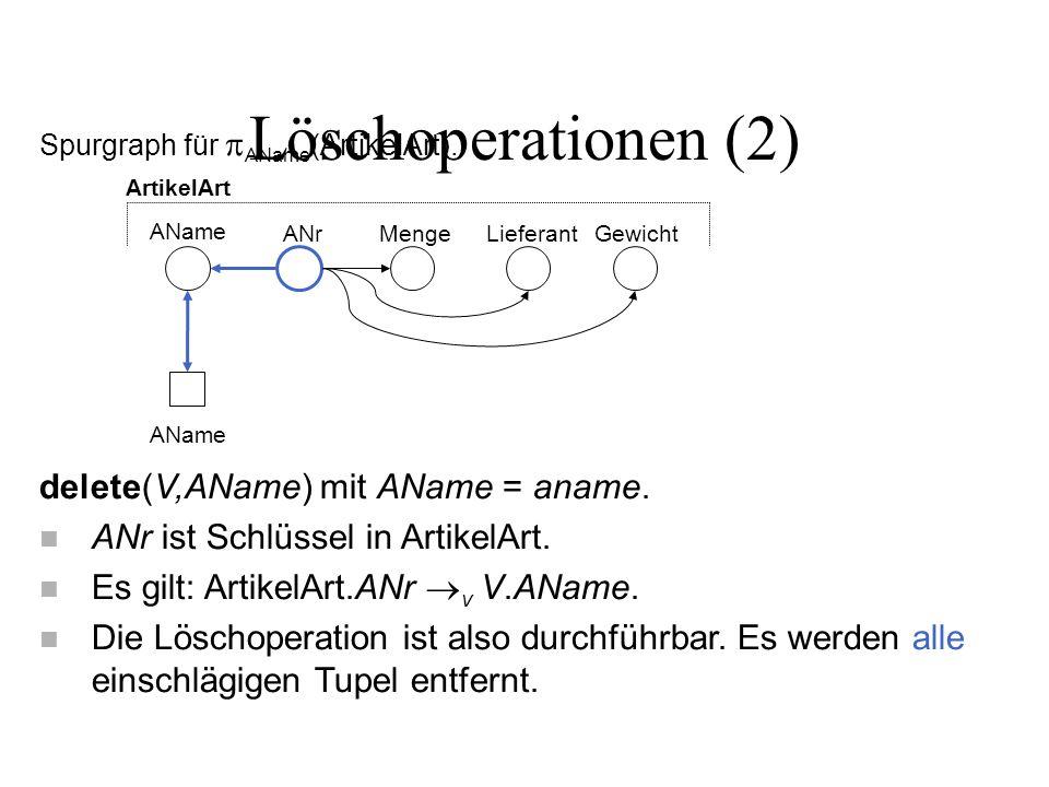 Löschoperationen (2) Spurgraph für AName (ArtikelArt). delete(V,AName) mit AName = aname. n ANr ist Schlüssel in ArtikelArt. n Es gilt: ArtikelArt.ANr