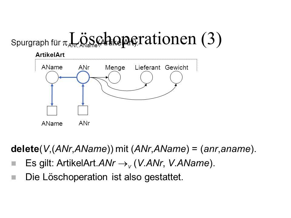 Löschoperationen (3) Spurgraph für ANr, AName (ArtikelArt). delete(V,(ANr,AName)) mit (ANr,AName) = (anr,aname). n Es gilt: ArtikelArt.ANr v (V.ANr, V