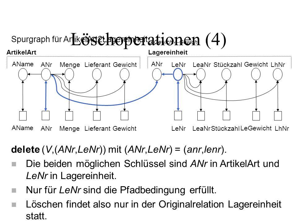 Löschoperationen (4) Spurgraph für ArtikelArt2Lagereinheit LeGewicht Gewicht delete (V,(ANr,LeNr)) mit (ANr,LeNr) = (anr,lenr). n Die beiden möglichen