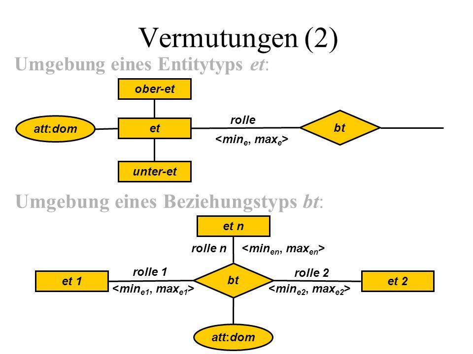 Vermutungen (2) Umgebung eines Entitytyps et: rolle Umgebung eines Beziehungstyps bt: bt att:dom et n et 1et 2 rolle n rolle 1 rolle 2 att:dom et ober-et unter-et bt