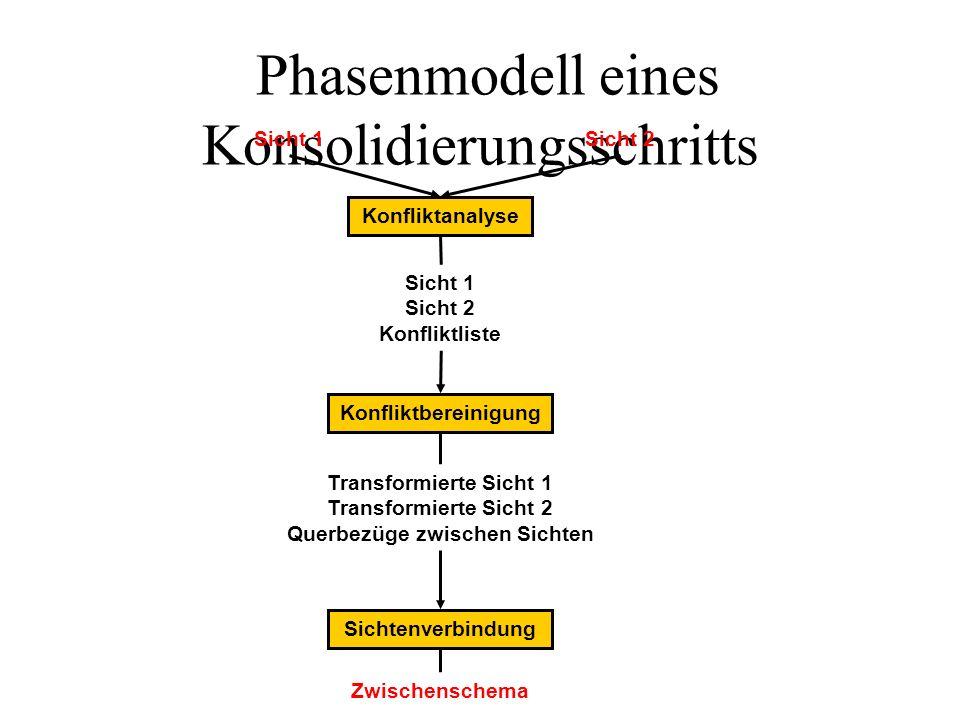Phasenmodell eines Konsolidierungsschritts Sicht 1 Sicht 2 Konfliktliste Transformierte Sicht 1 Transformierte Sicht 2 Querbezüge zwischen Sichten Kon