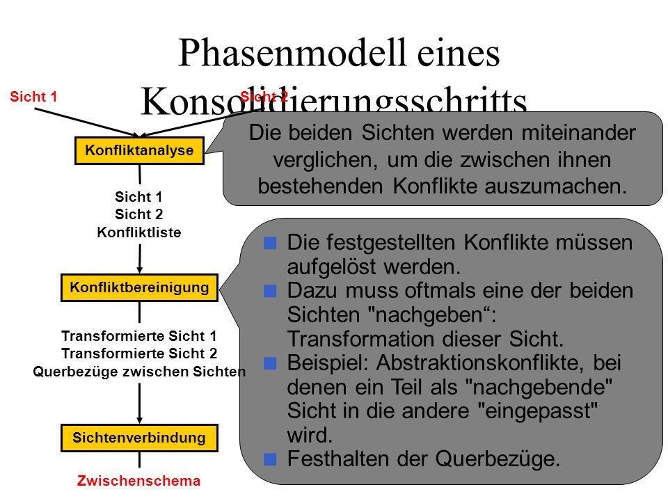 Phasenmodell eines Konsolidierungsschritts Die beiden Sichten werden miteinander verglichen, um die zwischen ihnen bestehenden Konflikte auszumachen.