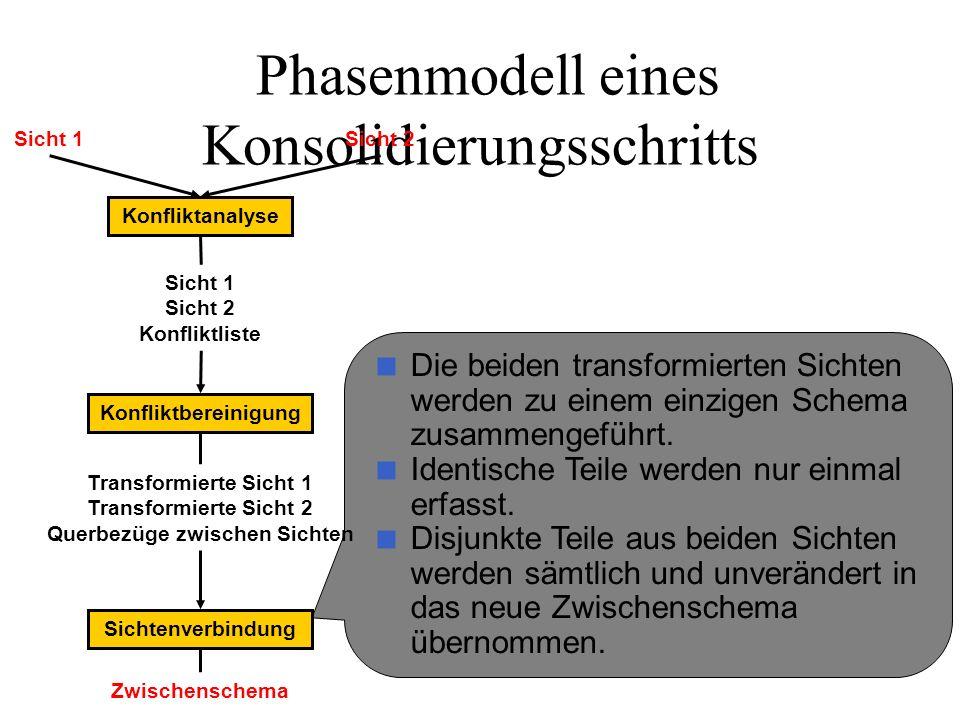 Phasenmodell eines Konsolidierungsschritts Die beiden transformierten Sichten werden zu einem einzigen Schema zusammengeführt. Identische Teile werden