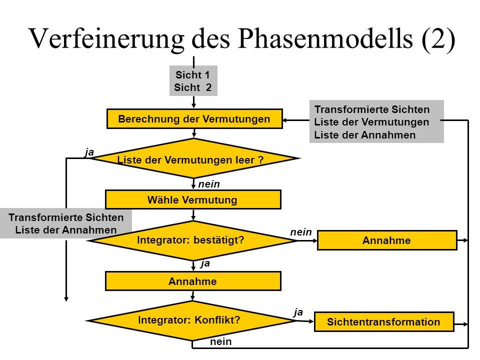 Transformierte Sichten Liste der Annahmen Verfeinerung des Phasenmodells (2) Berechnung der Vermutungen Sicht 1 Sicht 2 Liste der Vermutungen leer ? W