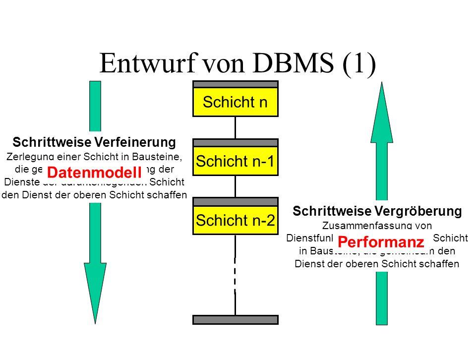 Entwurf von DBMS (1) Schicht n Schicht n-1 Schicht n-2 Schrittweise Verfeinerung Zerlegung einer Schicht in Bausteine, die gemeinsam unter Nutzung der Dienste der darunterliegenden Schicht den Dienst der oberen Schicht schaffen Schrittweise Vergröberung Zusammenfassung von Dienstfunktionen einer unteren Schicht in Bausteine, die gemeinsam den Dienst der oberen Schicht schaffen Datenmodell Performanz