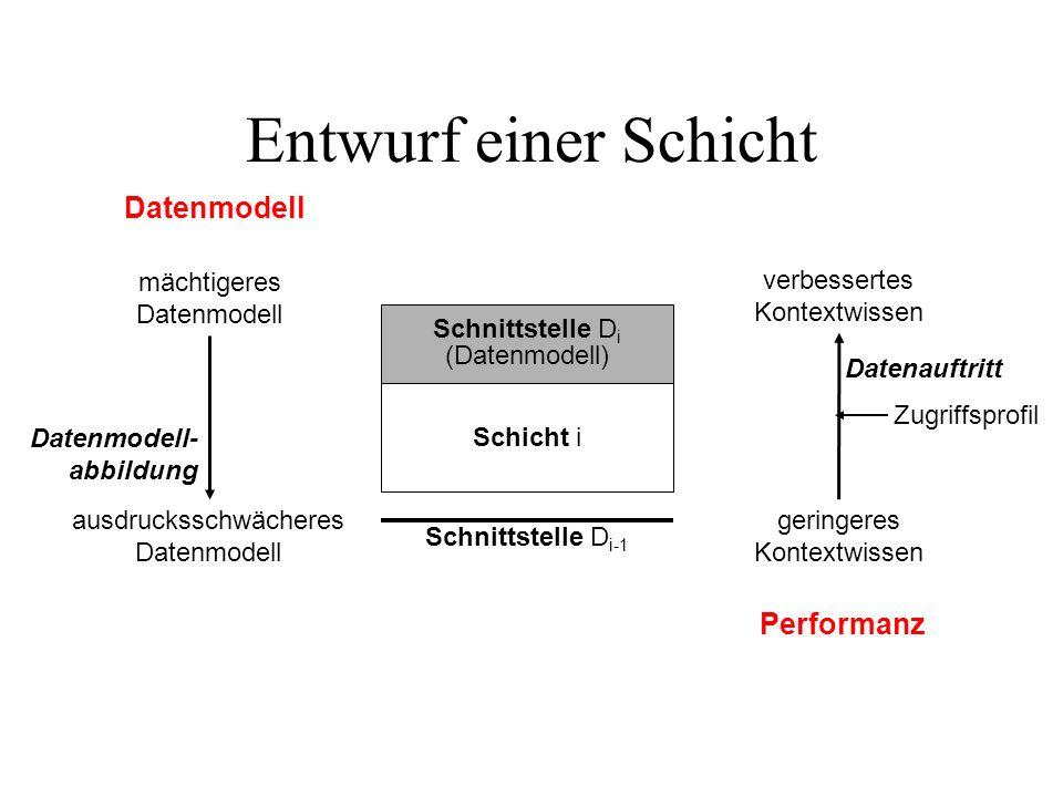 Entwurf einer Schicht Schicht i Schnittstelle D i (Datenmodell) Datenmodell mächtigeres Datenmodell ausdrucksschwächeres Datenmodell Schnittstelle D i-1 verbessertes Kontextwissen geringeres Kontextwissen Zugriffsprofil Performanz Datenmodell- abbildung Datenauftritt