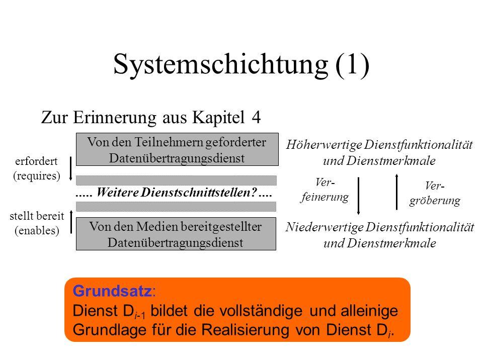 Systemschichtung (1) Zur Erinnerung aus Kapitel 4 Von den Teilnehmern geforderter Datenübertragungsdienst Von den Medien bereitgestellter Datenübertragungsdienst.....