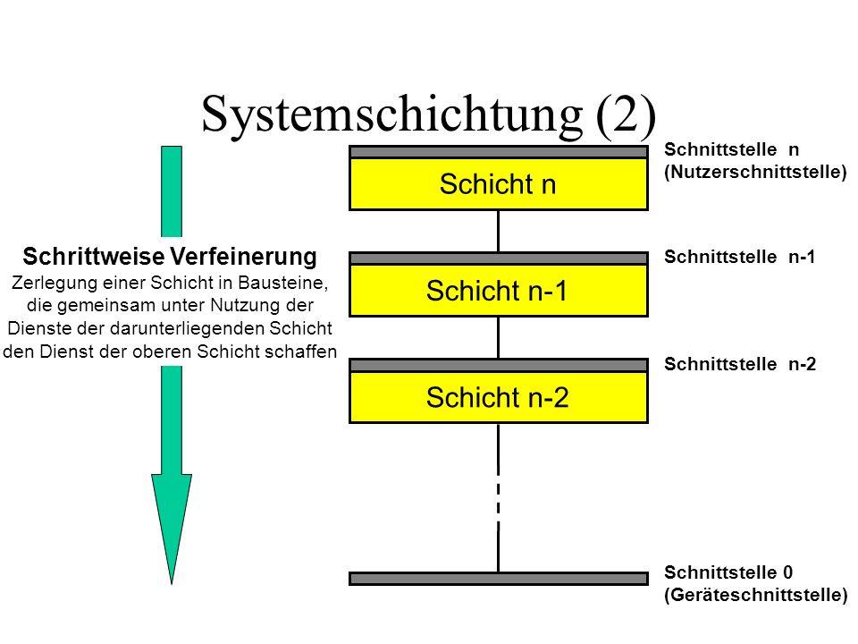 Systemschichtung (2) Schicht n Schnittstelle 0 (Geräteschnittstelle) Schnittstelle n-2 Schnittstelle n-1 Schnittstelle n (Nutzerschnittstelle) Schicht n-1 Schicht n-2 Schrittweise Verfeinerung Zerlegung einer Schicht in Bausteine, die gemeinsam unter Nutzung der Dienste der darunterliegenden Schicht den Dienst der oberen Schicht schaffen