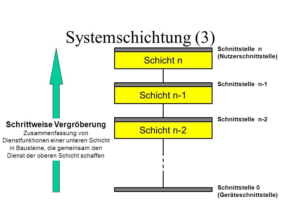 Systemschichtung (3) Schicht n Schnittstelle 0 (Geräteschnittstelle) Schnittstelle n-2 Schnittstelle n-1 Schnittstelle n (Nutzerschnittstelle) Schicht n-1 Schicht n-2 Schrittweise Vergröberung Zusammenfassung von Dienstfunktionen einer unteren Schicht in Bausteine, die gemeinsam den Dienst der oberen Schicht schaffen