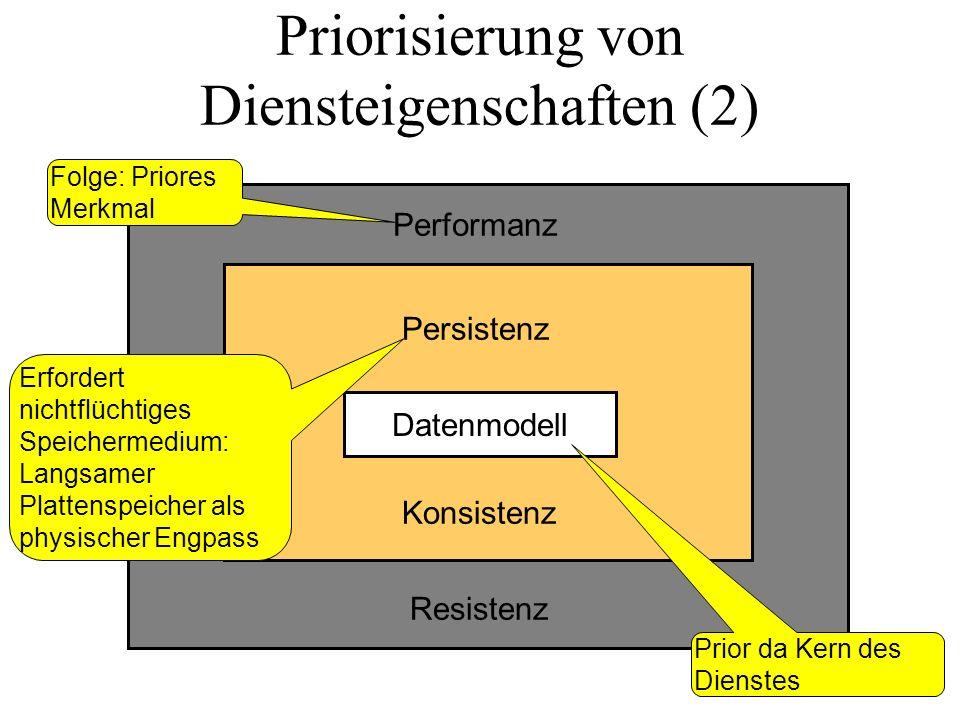 Priorisierung von Diensteigenschaften (2) Datenmodell Performanz Resistenz Persistenz Konsistenz Prior da Kern des Dienstes Erfordert nichtflüchtiges Speichermedium: Langsamer Plattenspeicher als physischer Engpass Folge: Priores Merkmal