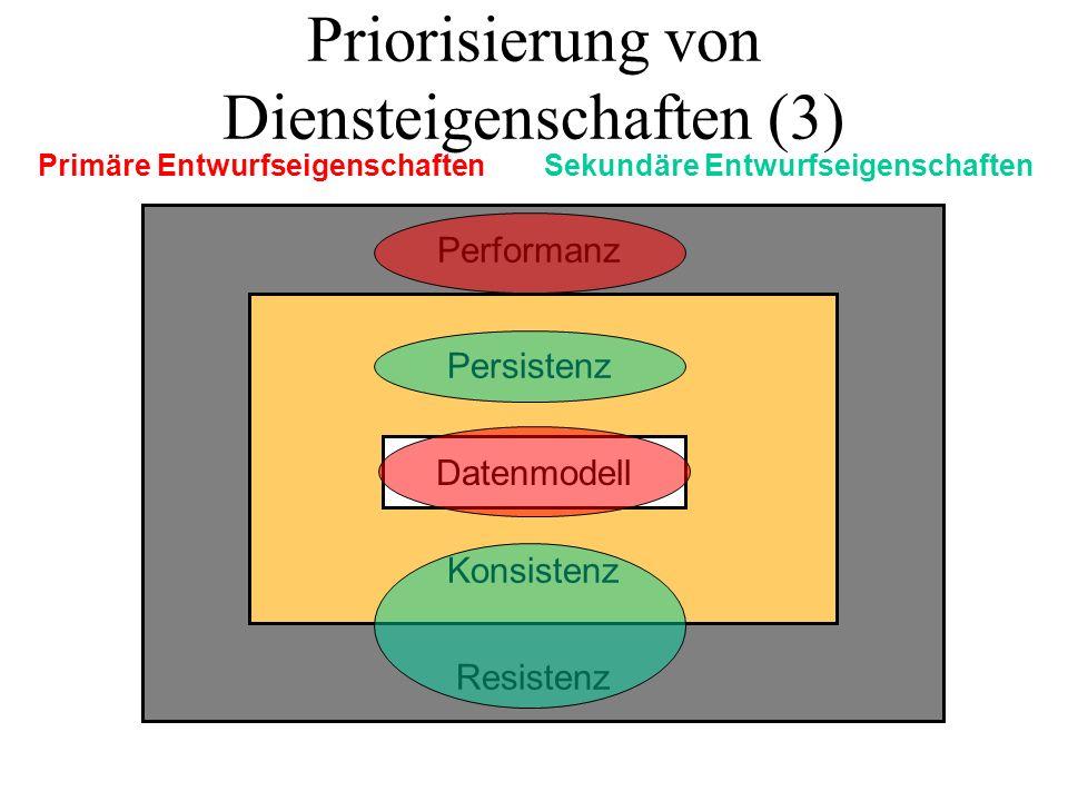 Priorisierung von Diensteigenschaften (3) Datenmodell Performanz Resistenz Persistenz Konsistenz Primäre EntwurfseigenschaftenSekundäre Entwurfseigenschaften