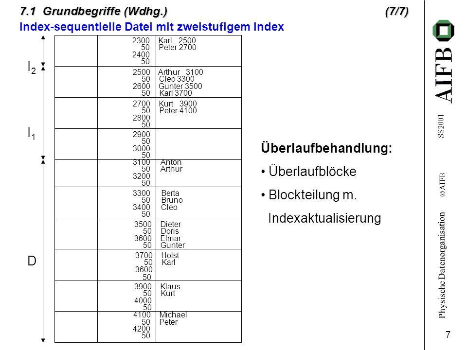 Physische Datenorganisation Ó AIFB SS2001 7 7.1 Grundbegriffe (Wdhg.)(7/7) Index-sequentielle Datei mit zweistufigem Index 2300 Karl 2500 50 Peter 270