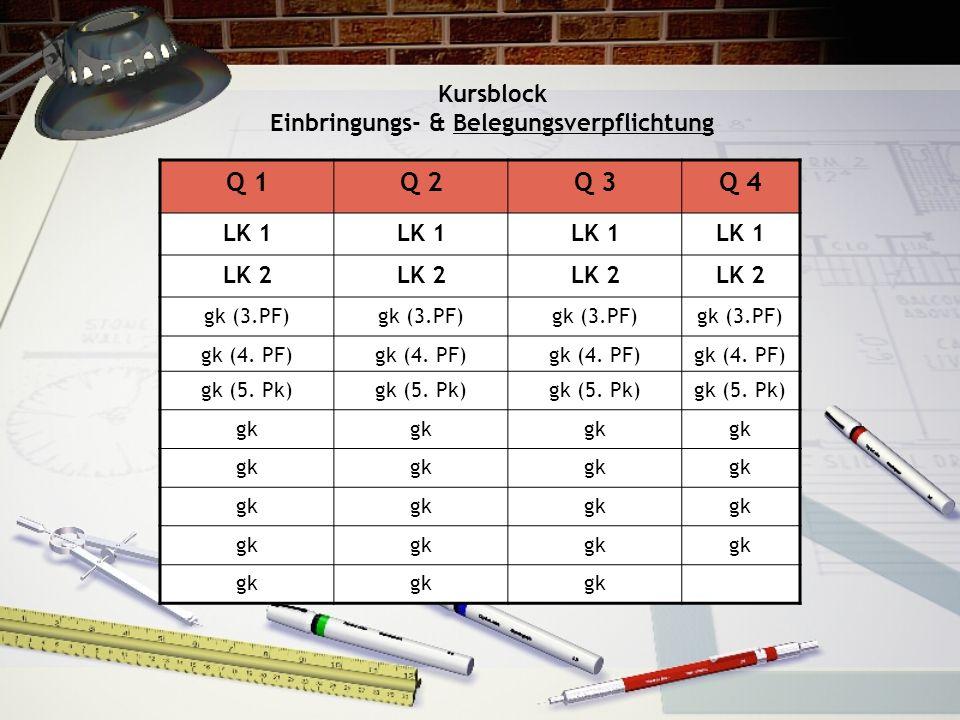 Kursblock Einbringungs- & Belegungsverpflichtung Q 1Q 2Q 3Q 4 LK 1 LK 2 gk (3.PF) gk (4. PF) gk (5. Pk) gk
