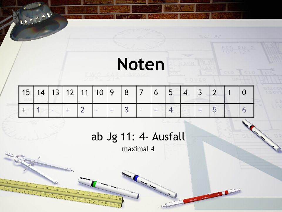 Noten ab Jg 11: 4- Ausfall maximal 4 1514131211109876543210 +1-+2-+3-+4-+5-6