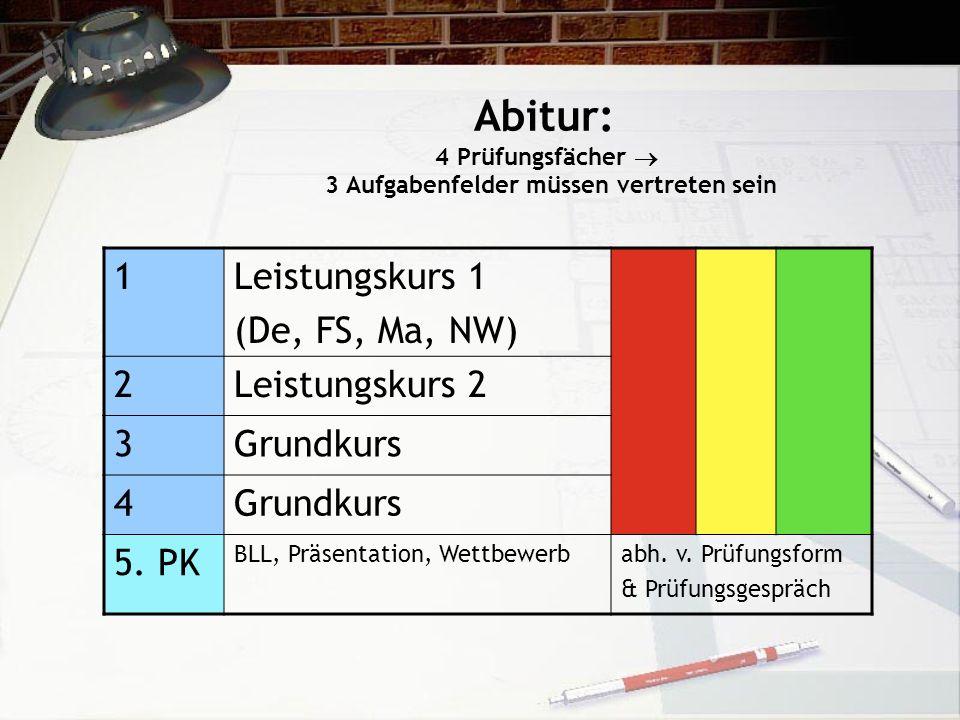Abitur: 4 Prüfungsfächer 3 Aufgabenfelder müssen vertreten sein 1Leistungskurs 1 (De, FS, Ma, NW) 2Leistungskurs 2 3Grundkurs 4 5. PK BLL, Präsentatio
